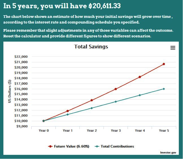 Chart showing estimate of how much initial savings will grow over time.